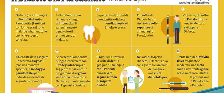Dentista Milano Pericolo diabete e gengive infiammate parodontite